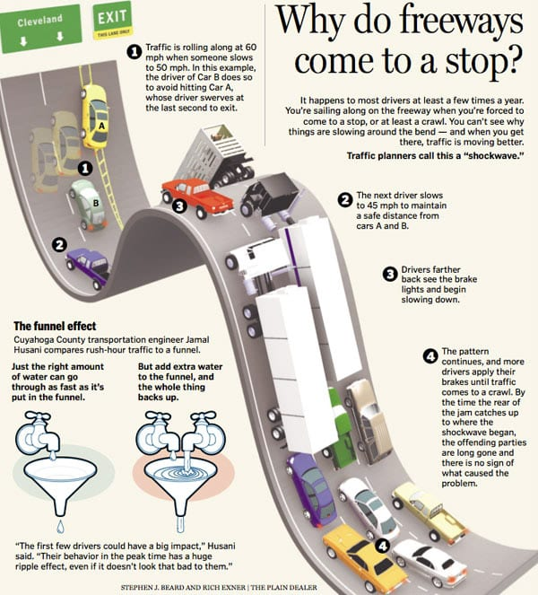 infographic - why does highway freeway traffic come to a stop?